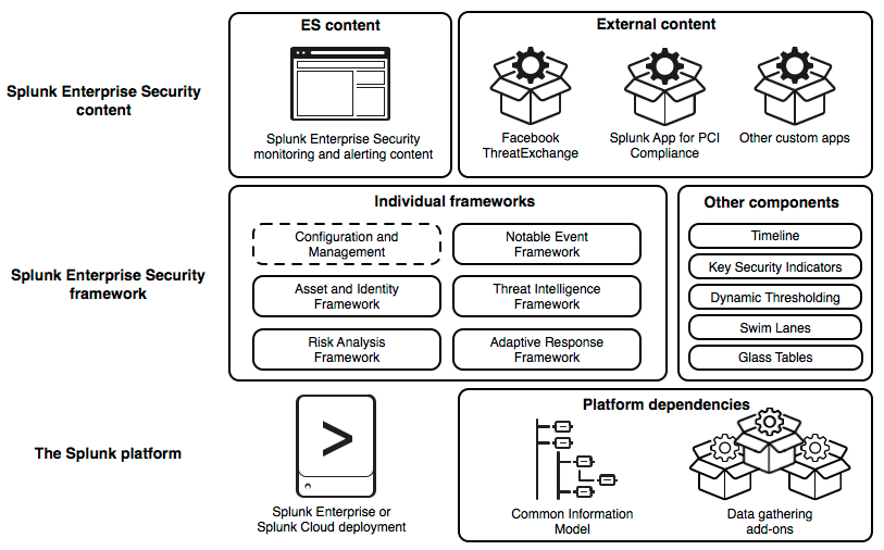 This diagram presents the architecture of Splunk Enterprise Security platform in three horizontal tiers. The bottom tier is the Splunk platform. It consists of a Splunk Enterprise or Splunk Cloud deployment, and the Common Information Model and data gathering add-ons, which are platform dependencies. The middle tier is the Splunk Enterprise Security framework. It shows the framework divided into a set of individual frameworks and a set of other components. The other components listed are: Timeline, Key Security Indicators, Dynamic Thresholding, Swim Lanes, and Glass Tables. The top tier is Splunk Enterprise Security Content. This tier shows two sections: the Splunk Enterprise Security monitoring and alerting content bundled within ES itself and external content. Examples of external content include FacebookThreat Exchange and the Splunk App for PCI Compliance.