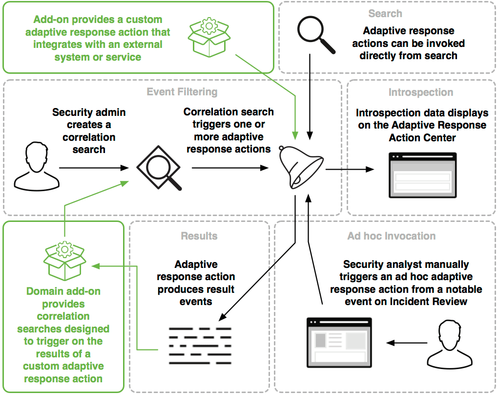 This diagram shows how admins, analysts, and developers can interact with the adaptive response framework. A security admin creates a correlation search which triggers one or more response actions. A security analyst can also manually trigger an adaptive response action from a notable event on Incident Review, or the actions can be invoked directly from a Splunk search. Introspection data displays on the Adaptive Response Action Center. The adaptive response action produces result events. Developers can provide a custom adaptive response action that integrates with an external system or service. Developers can also create correlation searches designed to trigger on the result events of a custom adaptive response action.