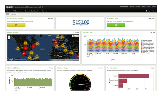 Custom Dashboards and Views