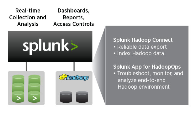 Splunk Hadoop Connect