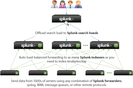 splunk vertical scaling